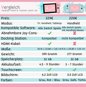 Vergleichstabelle Nintendo Switch | Amisagi.de